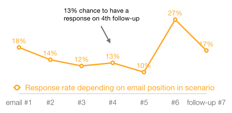 Source: https://www.iko-system.com/blog/sales-emails/sales-email-stats-what-are-the-response-rates-in-the-uk/